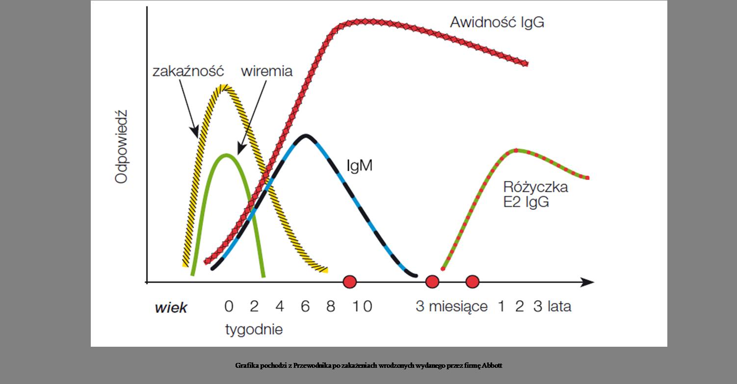 Różyczka (Rubella virus) IgG Awidność