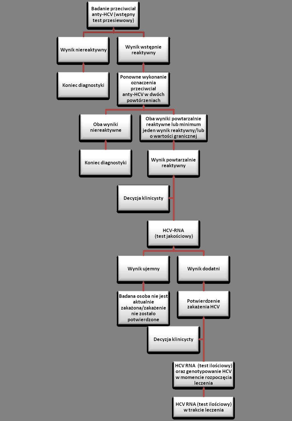 anty-HCV przeciwciała