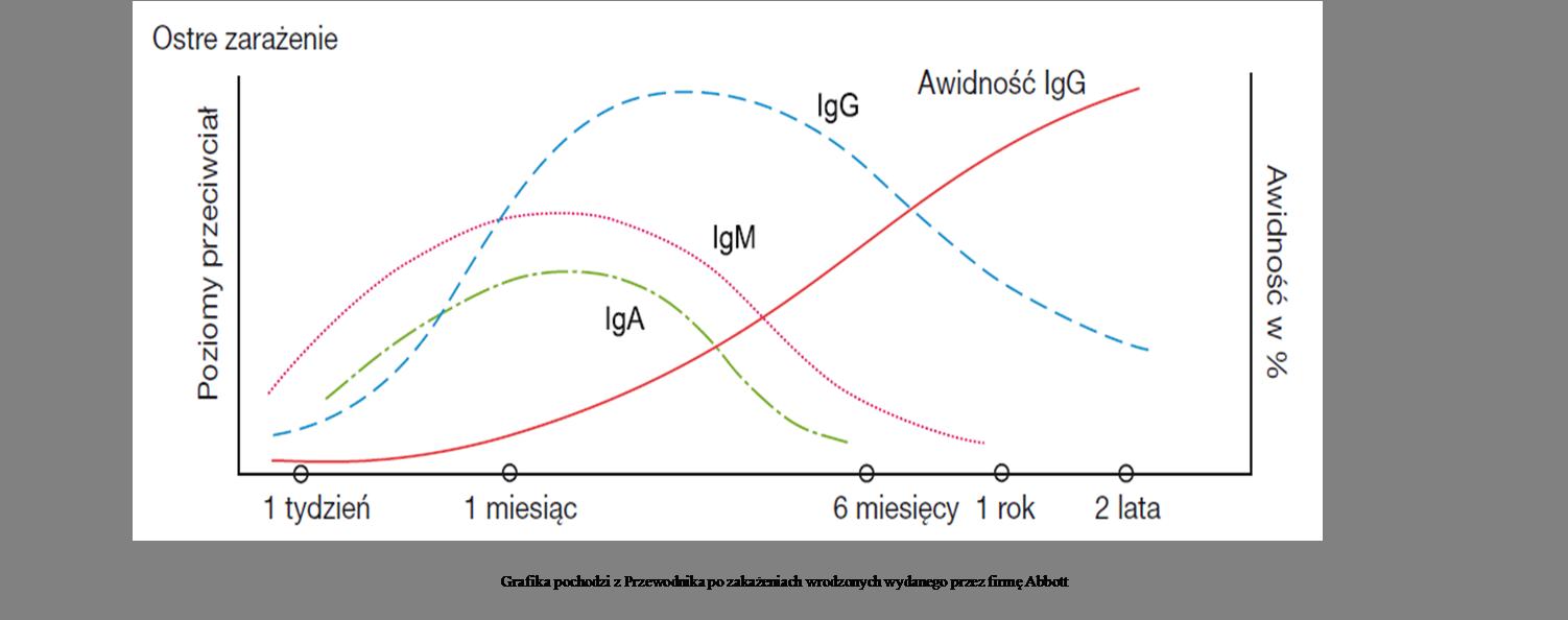 Toksoplazmoza (Toxoplasma gondii) IgG